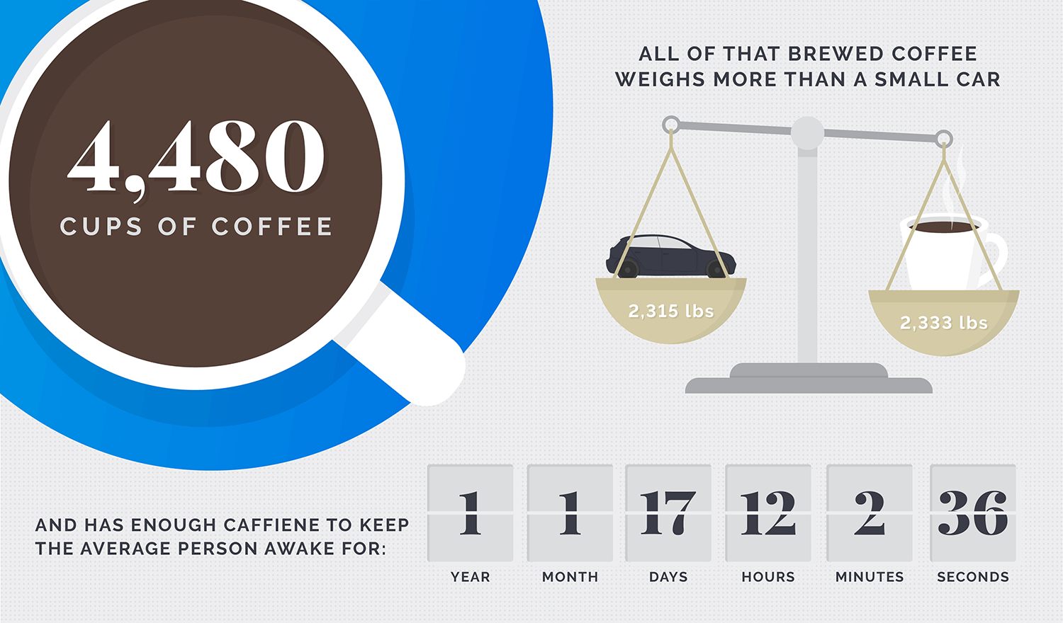Summary of Coffee Consumption