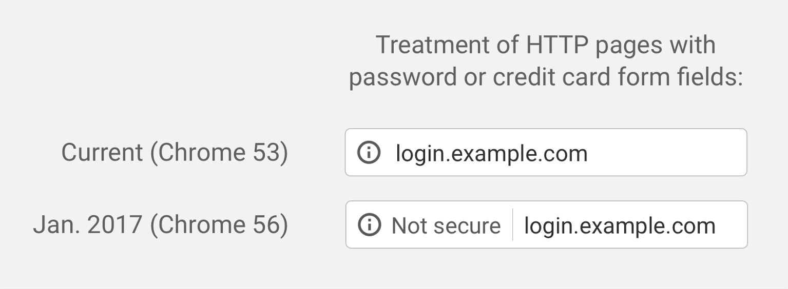 Treatment of HTTP pages with password or credit card form fields
