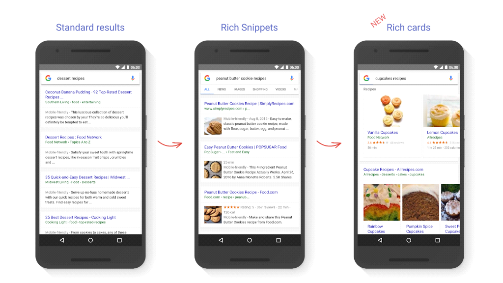 Business benefits of Rich Snippets